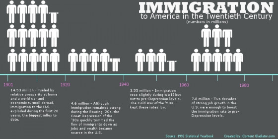 the massive waves of immigration in the united states and the fear of immigration Between the civil war and wwi, america experienced a massive third wave of immigration learn about where these immigrants came from, where they.