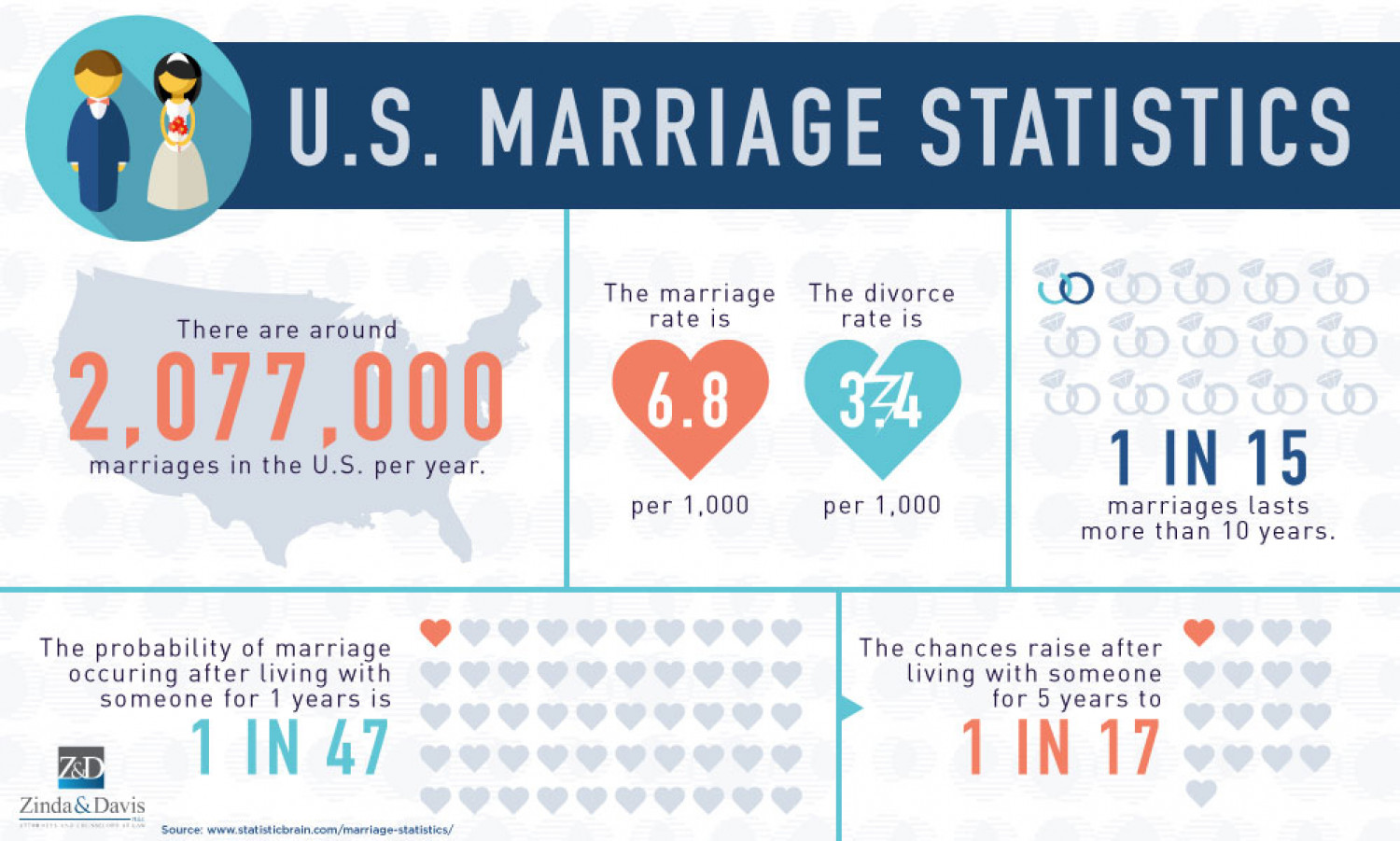 statistics on gay marriage statistics