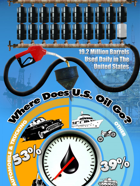 U.S. Oil Usage [INFOGRAPHIC] – Infographic List Infographic