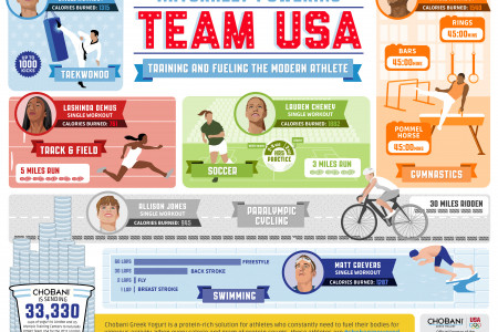 U.S. Olympics Infographic: Powering Team USA Infographic