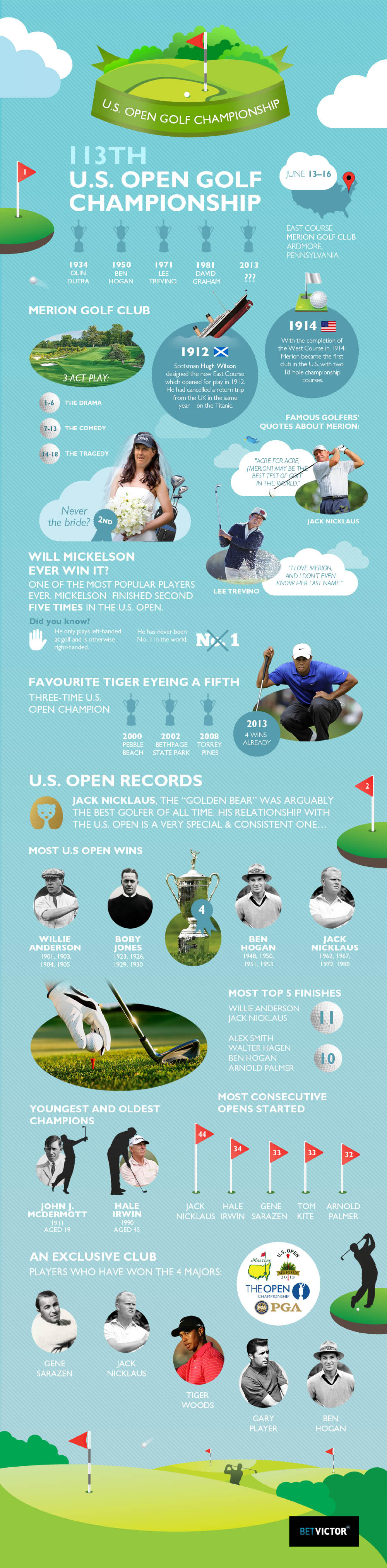 [Infographic] US Open Golf Championship Infographic