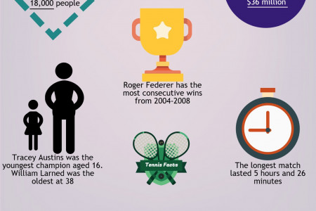 US Open Tennis Event - 6 Interesting Facts Infographic