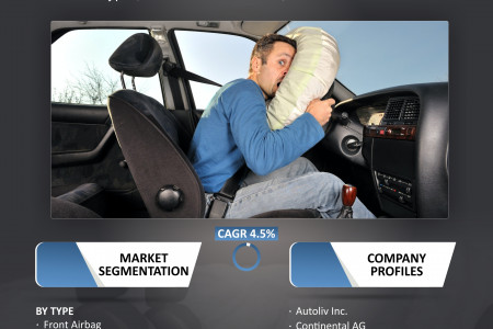 US Passenger Car Airbag Market Size, Share, Trends, Analysis and Forecast 2019-2025 Infographic