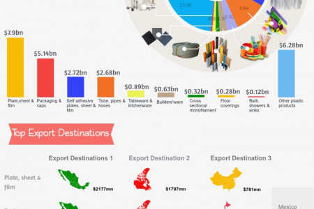 US Plastics Product Export Infographic