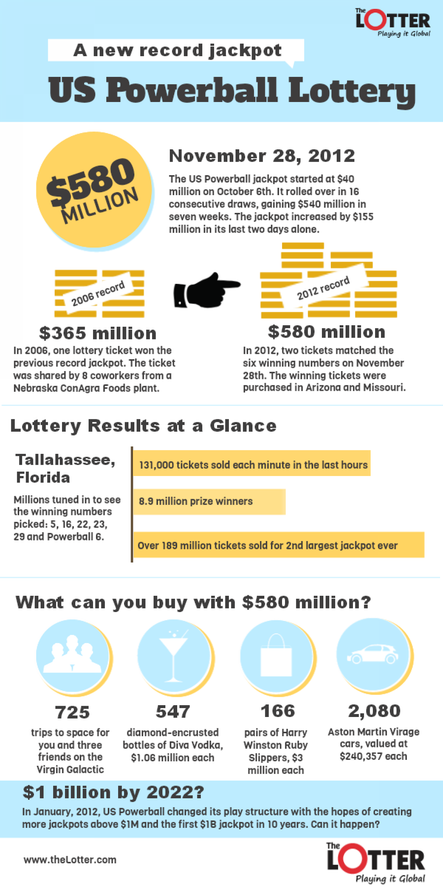 US Powerball Jackpot Sets Personal Best Infographic