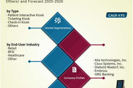 US Self-Service Kiosk Market Research and Forecast 2020-2026 Infographic