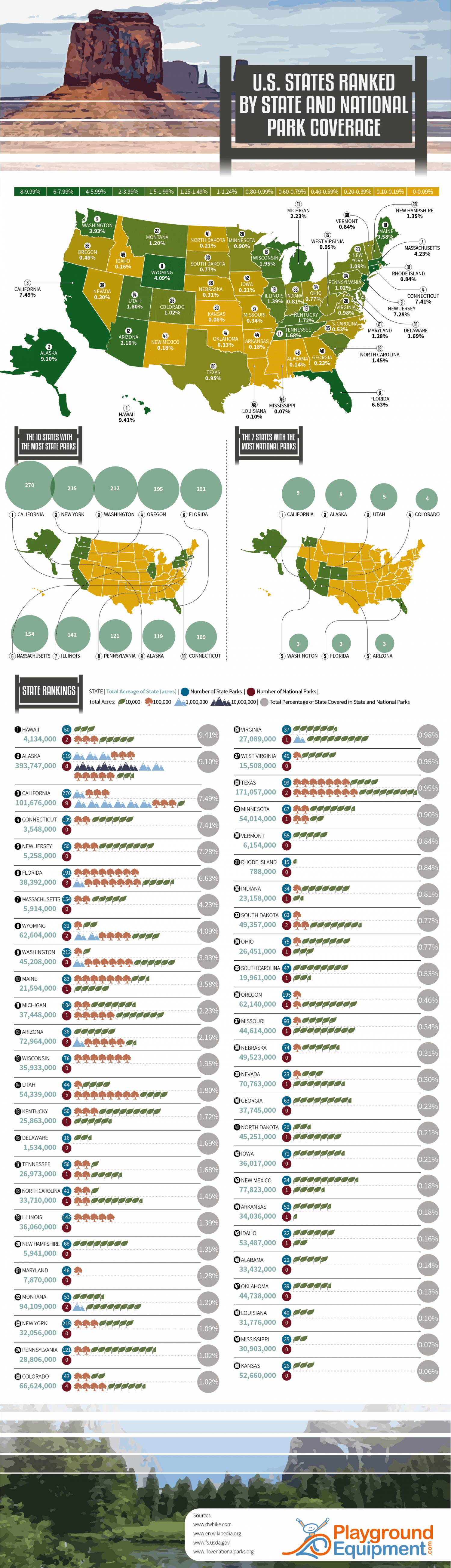 U.S. States Ranked by State and National Park Coverage Infographic
