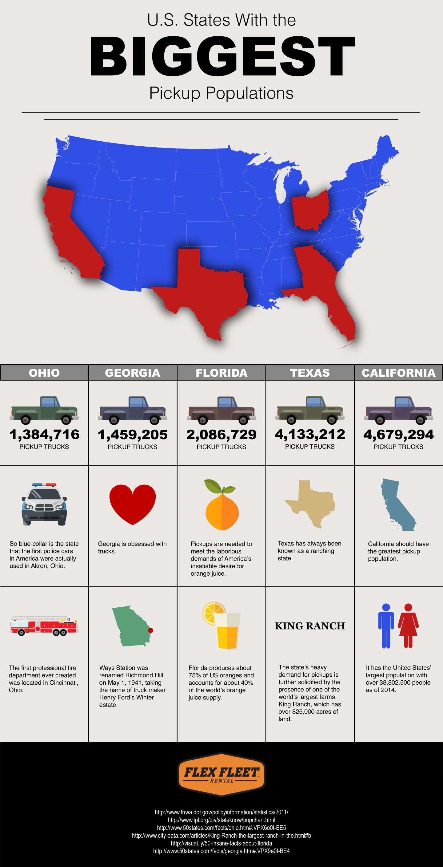 u s states with the biggest pickup populations visual ly