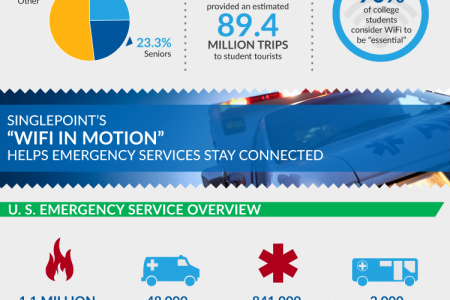 U.S. Transportation Innovation Means Mobile WiFi is on the Move Infographic