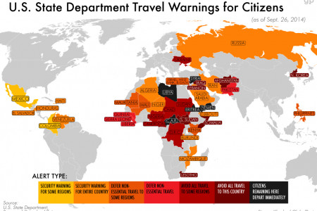 US Travel Government Advisories Infographic