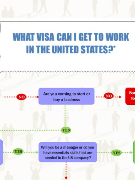 US work visa wizard Infographic