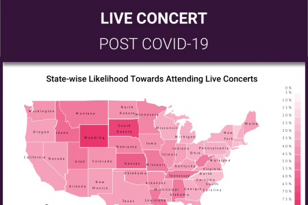 USA Concert Attendance Post COVID-19 Lockdown: Part 2/9 Infographic