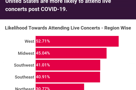 USA Concert Attendance Post COVID-19 Lockdown: Part 6/9 Infographic