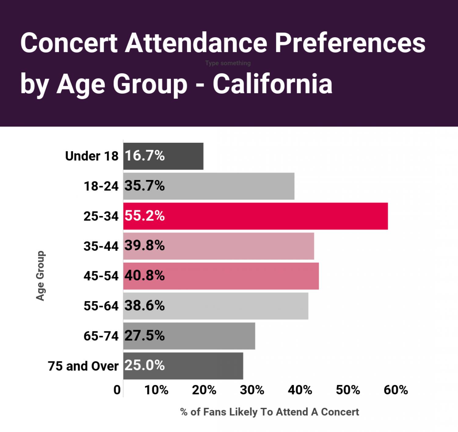USA Concert Attendance Post COVID-19 Lockdown: Part 7/9 Infographic