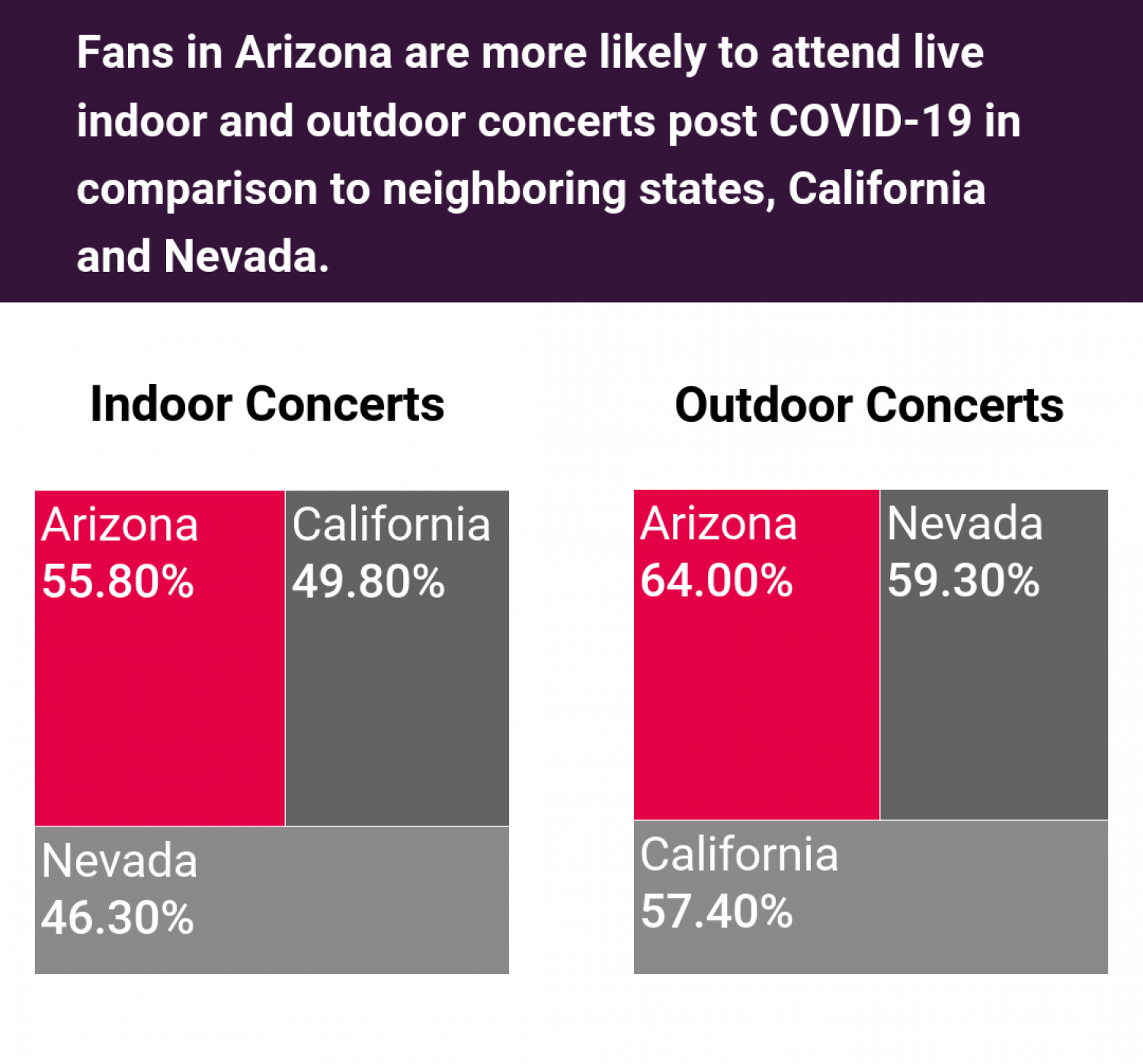 USA Concert Attendance Post COVID-19 Lockdown: Part 8/9 Infographic