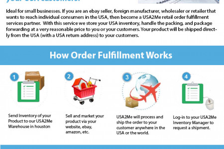 USA Order Fulfillment Services Infographic
