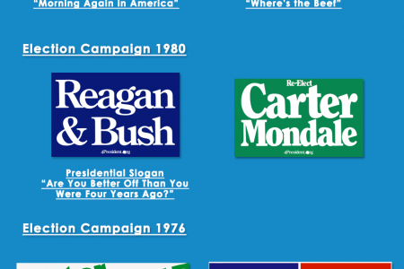 USA Presidential Campaigns and Slogans Infographic