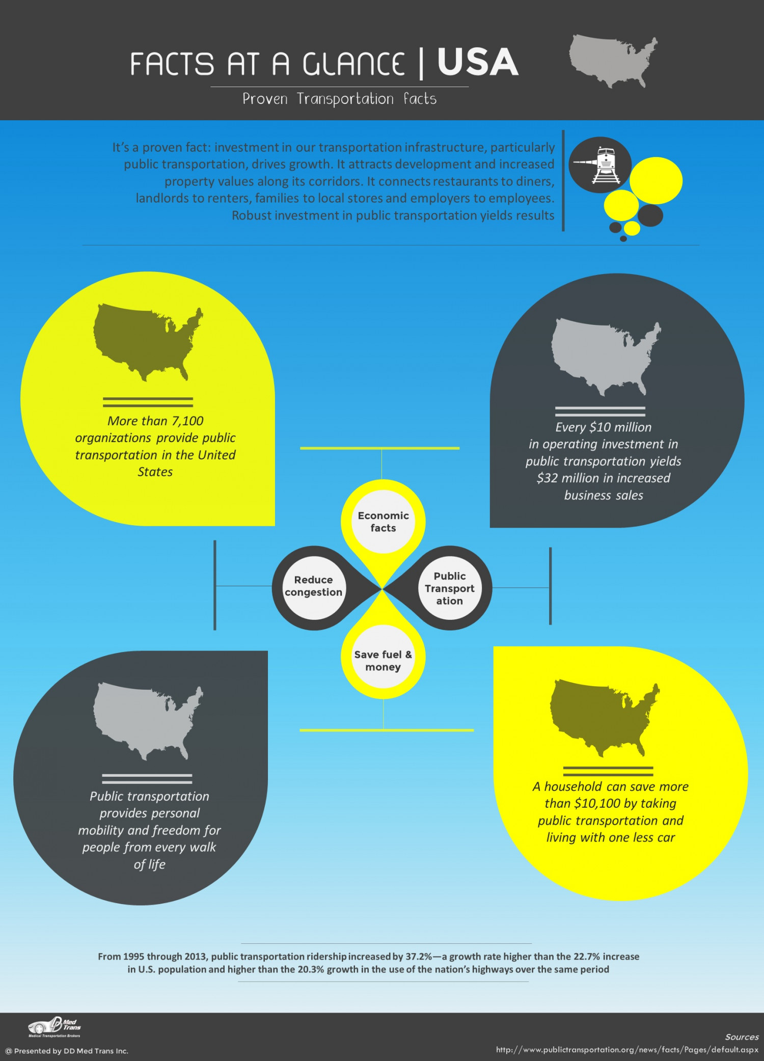 USA transportation Facts Infographic
