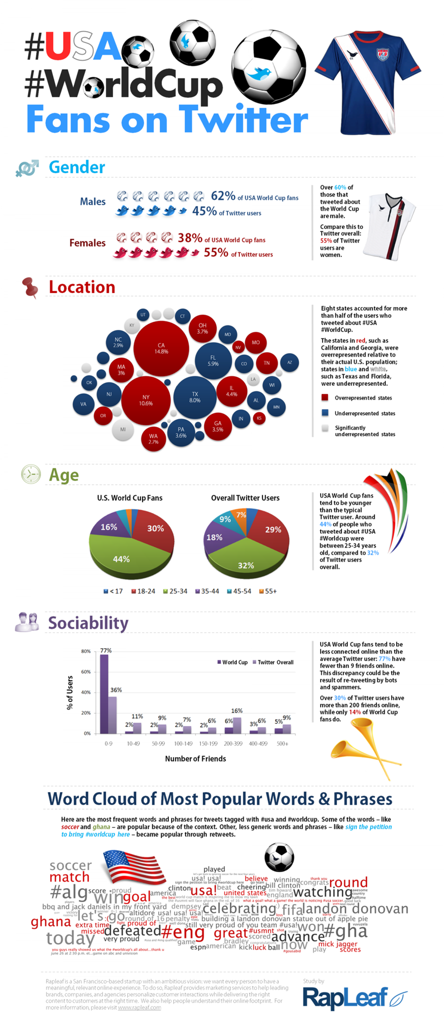 USA Worldcup fans on twitter Infographic