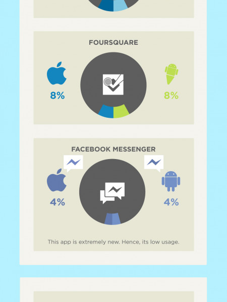 Usage of Social Apps - iPhone vs. Android Infographic