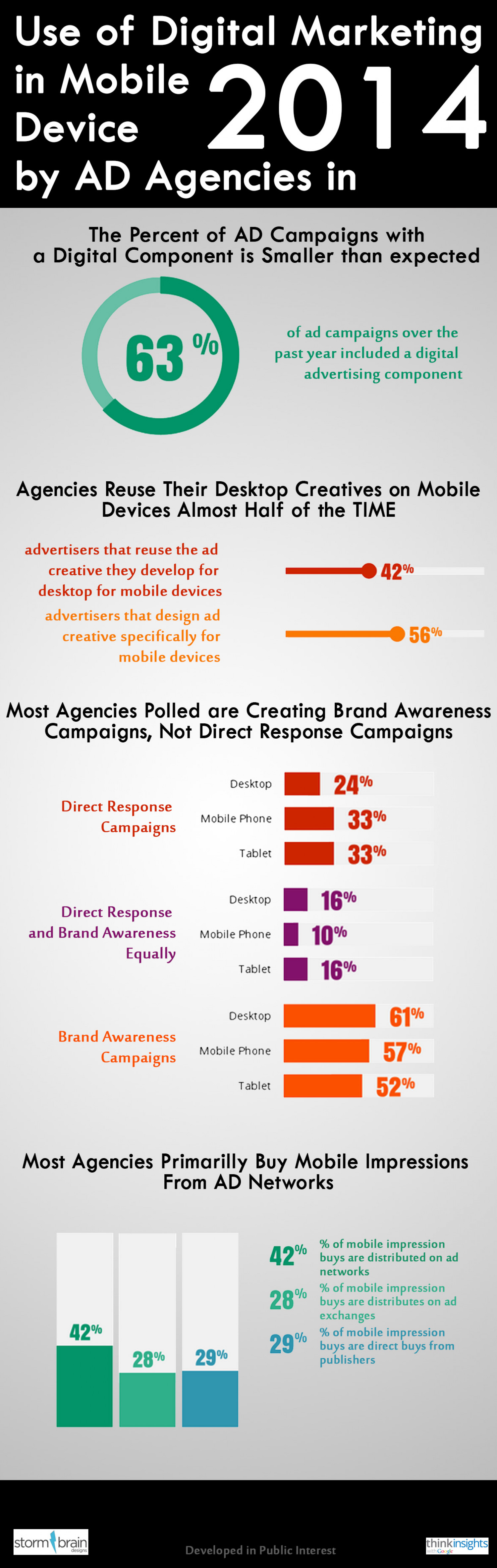 Use of Digital Marketing in Mobile Device by AD Agencies in 2014 Infographic