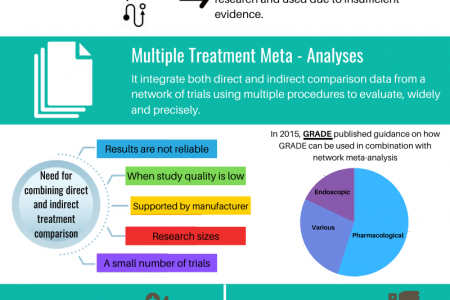 Use of Network Meta-Analysis in Clinical Guidelines: Description and Quality Assessment Infographic