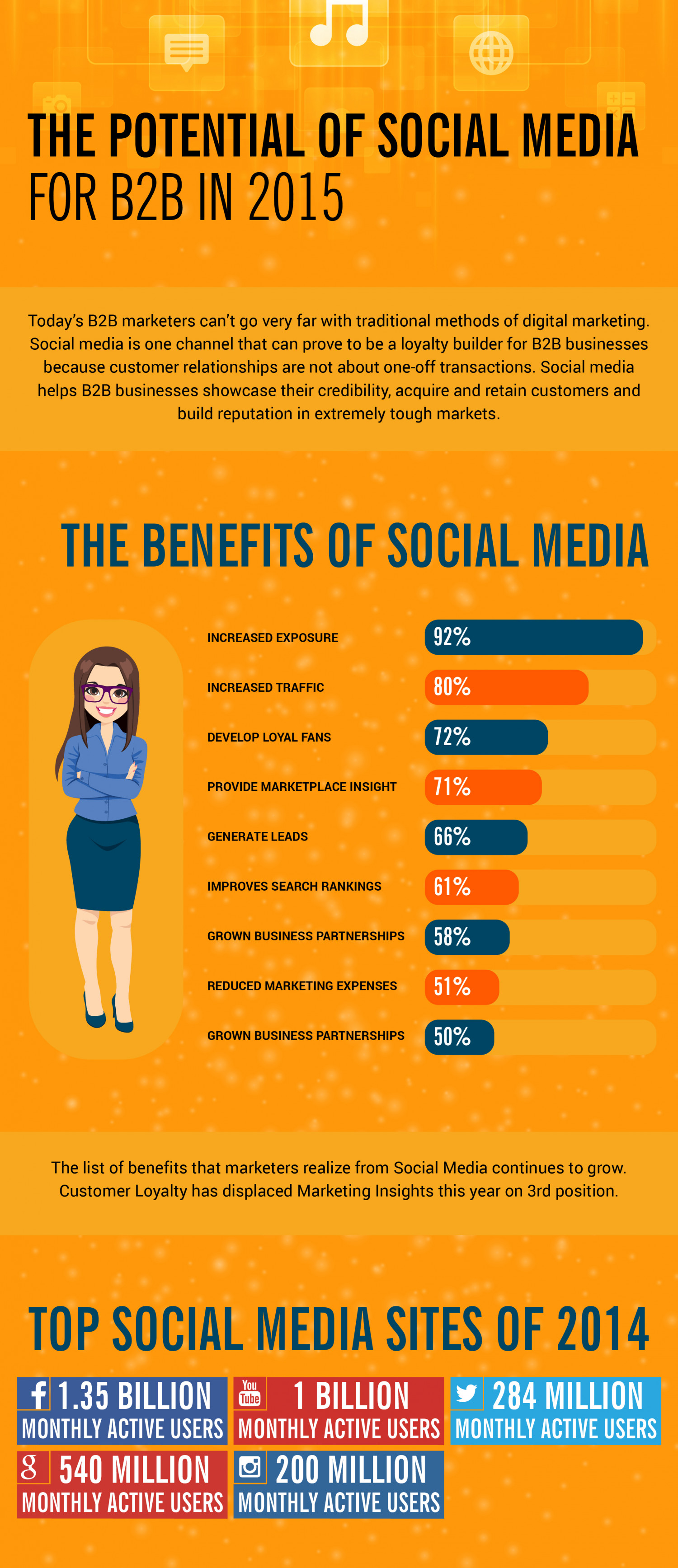 Use of Social Media For B2B Marketing Infographic