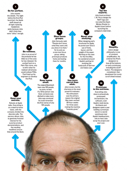 Use Steve Jobs Commandments for Your Restaurant Infographic