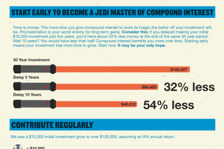 Use the Force: The Power of Compound Interest Infographic