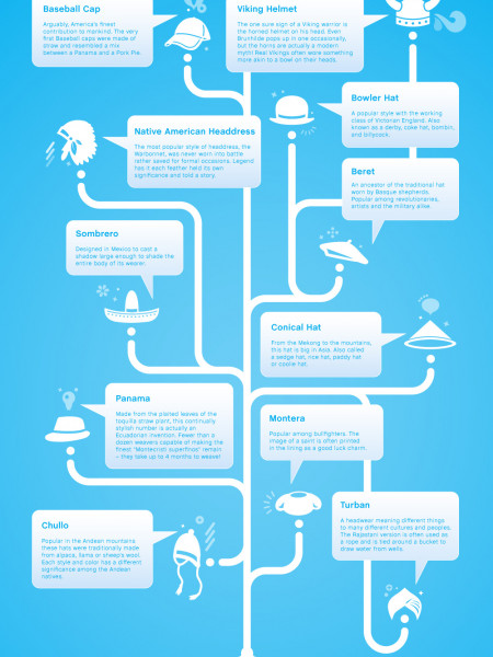 Use Your Hat to Get Ahead Infographic