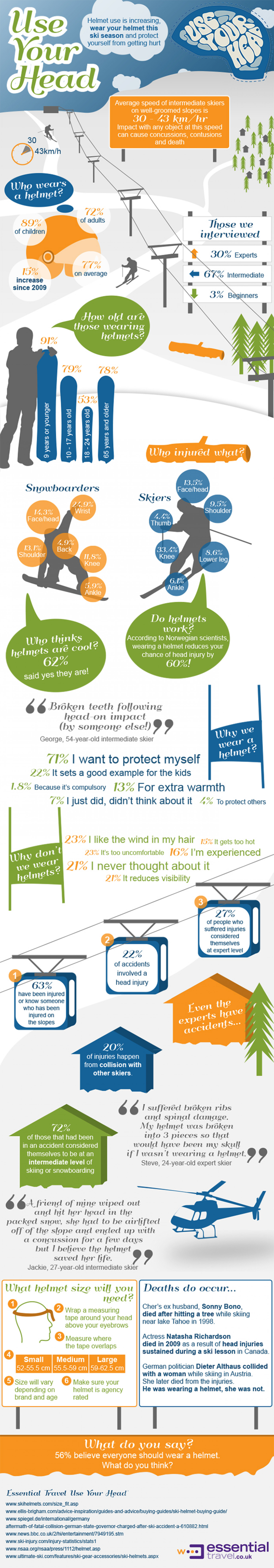 Use Your Head - Why you should wear a helmet Infographic