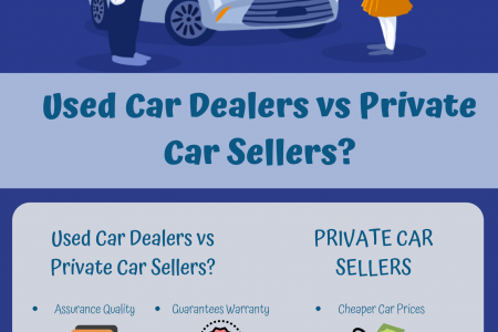 Used Car Dealers vs Private Car Sellers? Infographic