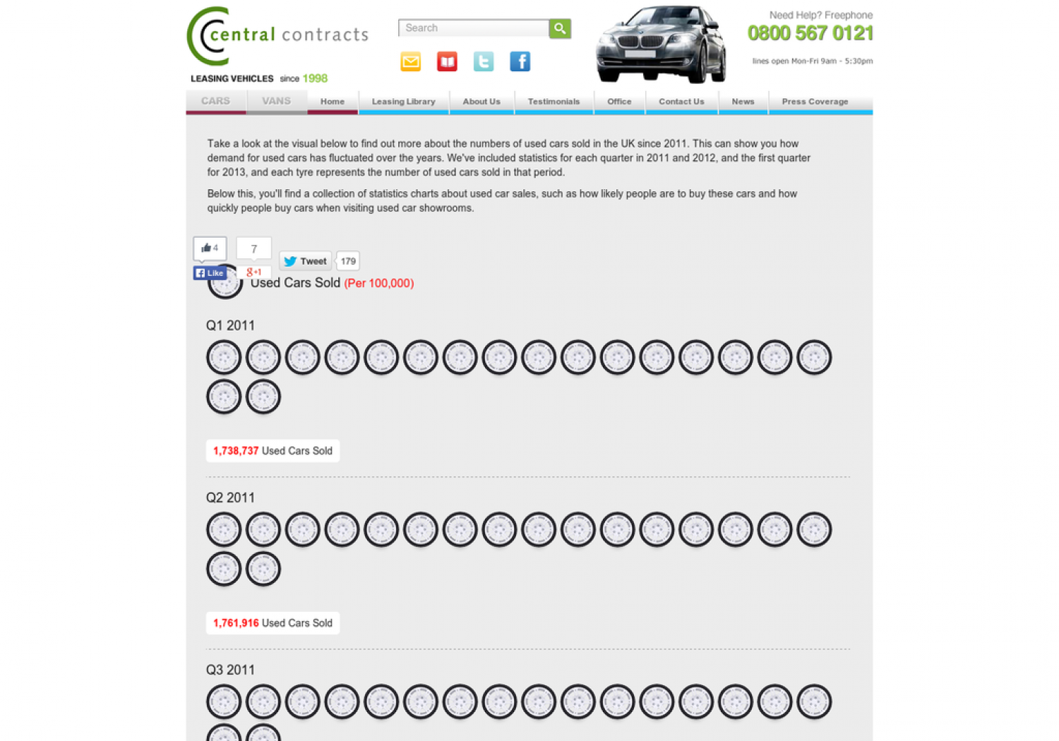 Used Car Sales Infographic