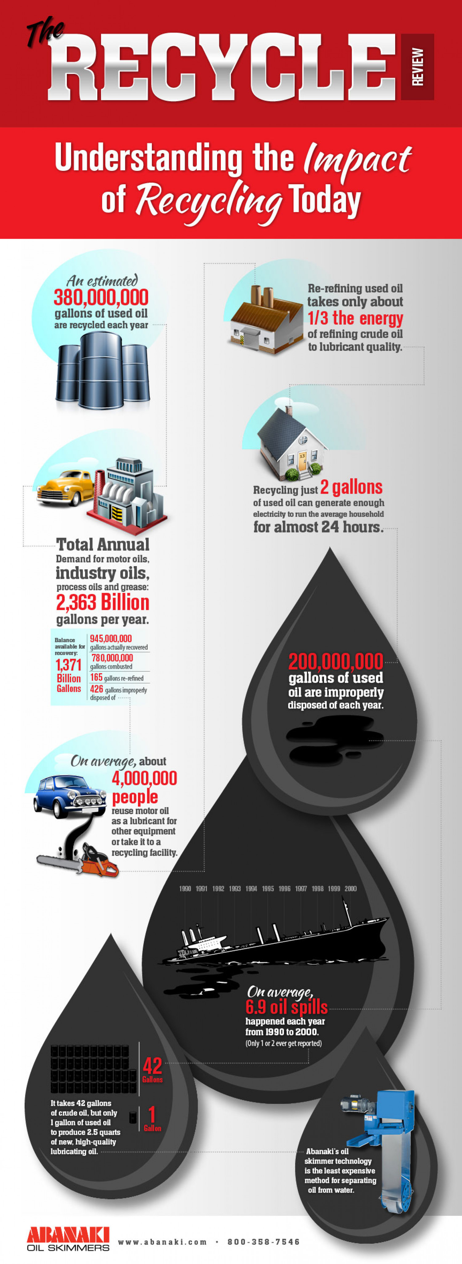 Used Oil Recycling – Understanding the Impact of Oil Skimmers Infographic