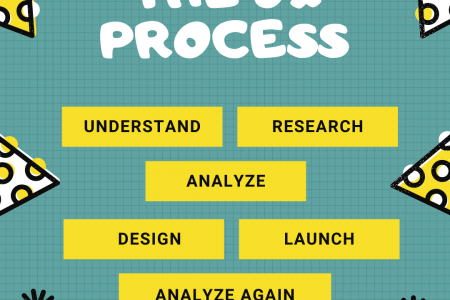 User Experience Process Infographic