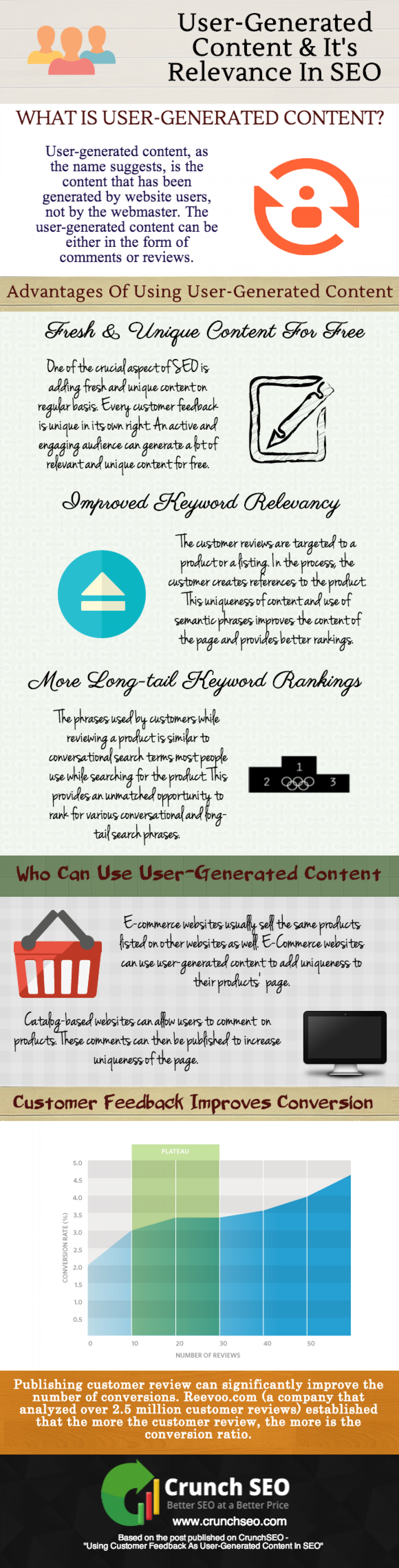 User-Generated Content & It's Relevance In SEO Infographic