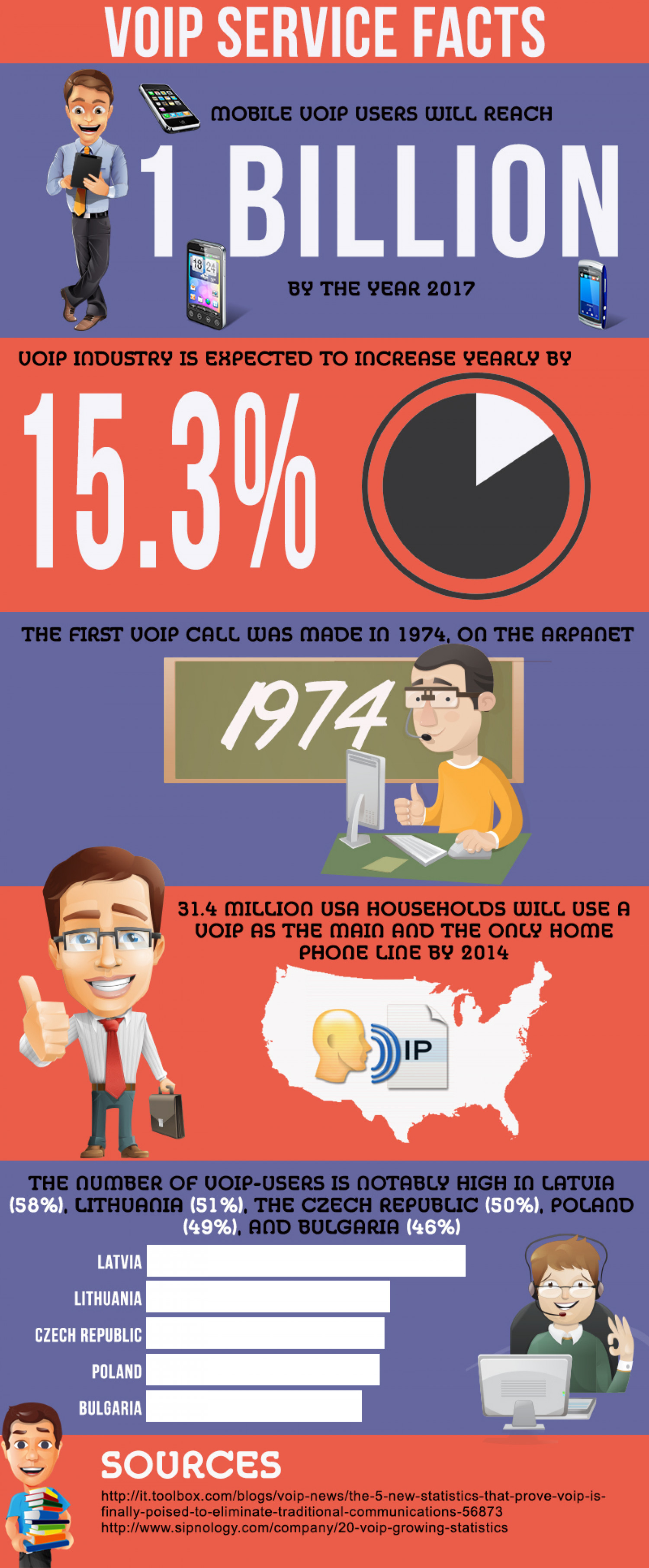 Users of Mobile VOIP Will Reach 1 Billion Infographic
