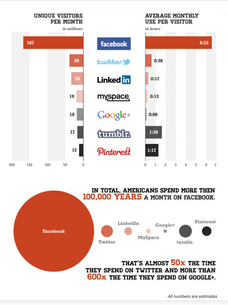 Users Spend More Time On Pinterest Than Twitter, LinkedIn And Google+ Combined Infographic