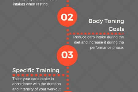 Using Carbohydrate Cycling for Specific Reasons Infographic