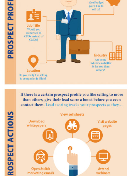 Using Lead Scoring to Increase Sales  Infographic