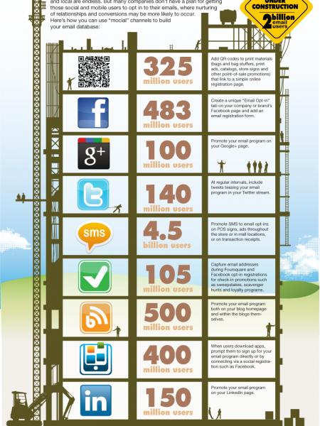 Using Mobile, Social and Local to Build Your Email Database Infographic
