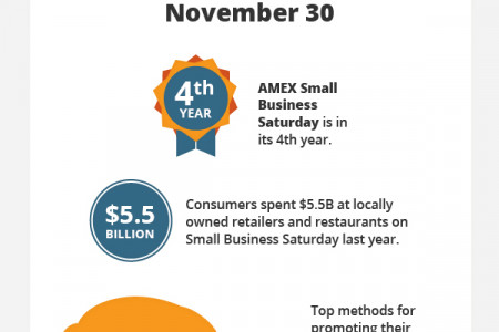 Using Small Business Saturday to Bring in Local Business Infographic