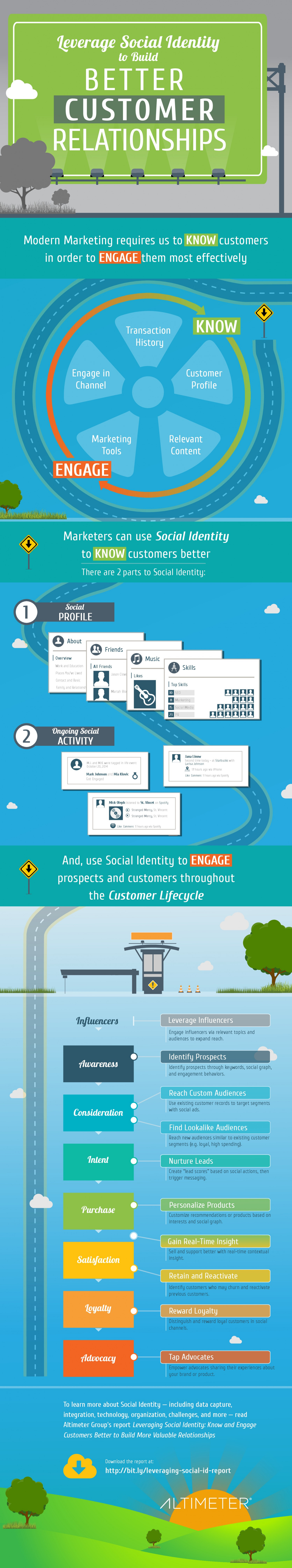 Using Social Identity to Engage Customers  Infographic
