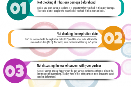 Usual Condom Mistakes You Should Avoid for a Happier Sex Life Infographic