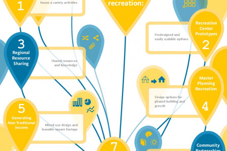 Utah Parks and Recreation Findings 2015 Infographic