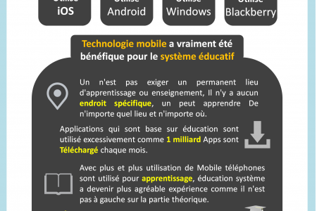 Utilisation de l'Application Mobile pour But de l'apprentissage Infographic