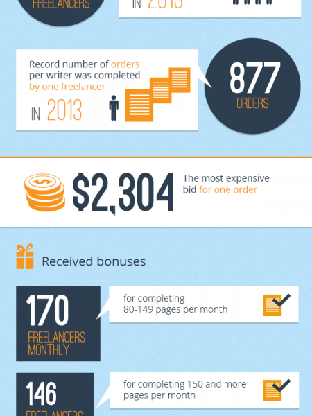 UvoCorp beated all records in hiring freelancers (writers) in 2013 Infographic