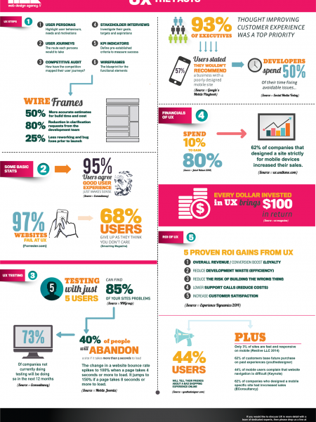 UX Facts: How Modern UX Affects Web Design Infographic