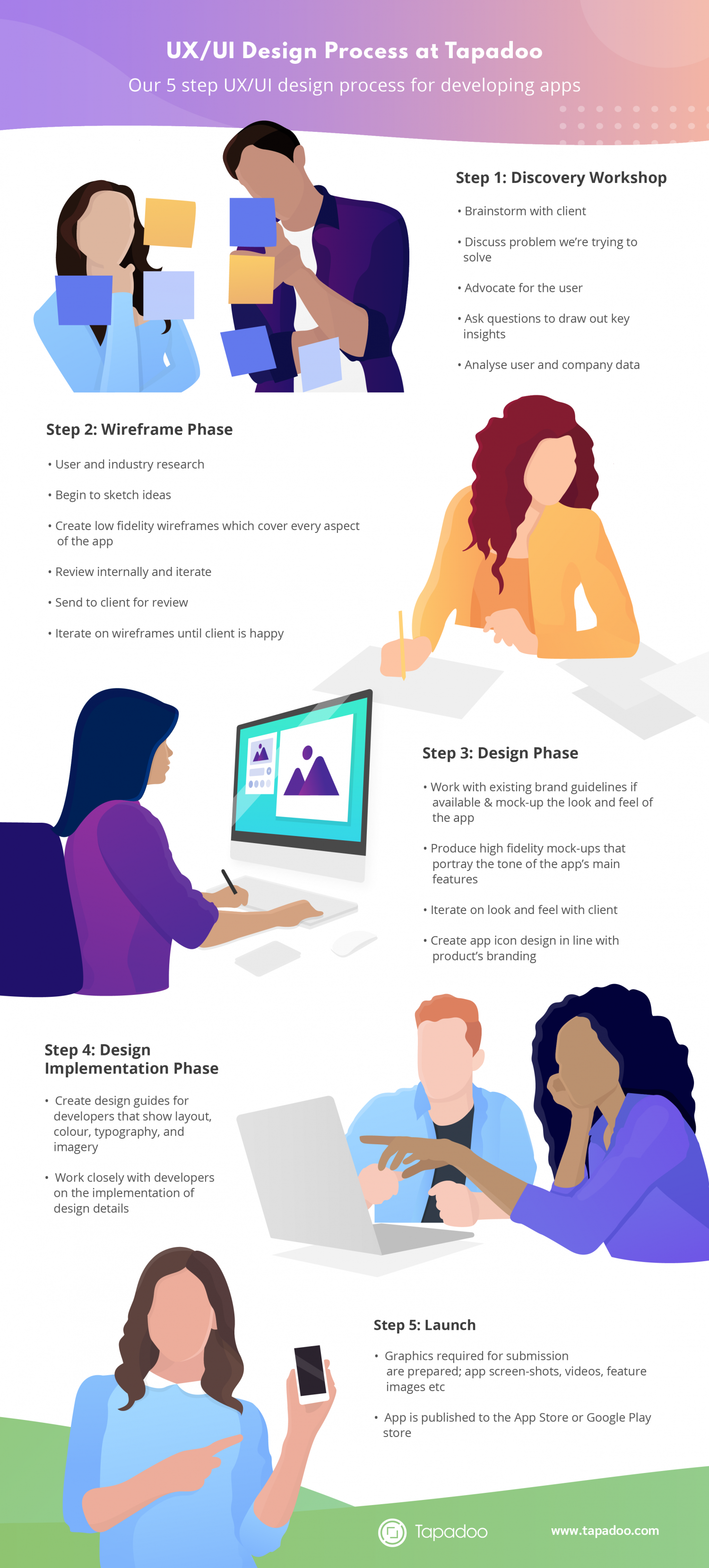 UX/UI Design Process for Mobile Apps Infographic