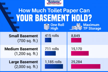 How Much Toilet Paper Can You Store in Your Basement? Infographic
